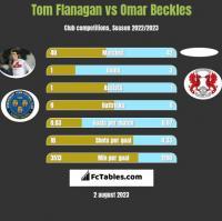 Tom Flanagan vs Omar Beckles h2h player stats