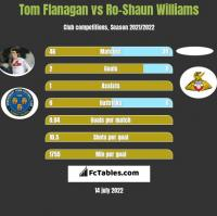 Tom Flanagan vs Ro-Shaun Williams h2h player stats