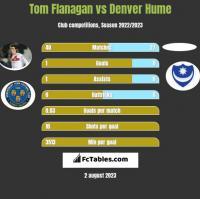 Tom Flanagan vs Denver Hume h2h player stats