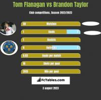Tom Flanagan vs Brandon Taylor h2h player stats