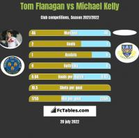 Tom Flanagan vs Michael Kelly h2h player stats