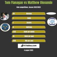 Tom Flanagan vs Matthew Olosunde h2h player stats