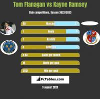 Tom Flanagan vs Kayne Ramsey h2h player stats