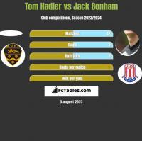 Tom Hadler vs Jack Bonham h2h player stats