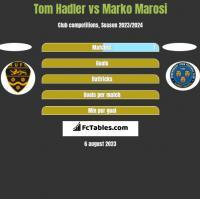Tom Hadler vs Marko Marosi h2h player stats