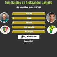 Tom Hateley vs Aleksander Jagiello h2h player stats