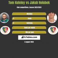 Tom Hateley vs Jakub Holubek h2h player stats