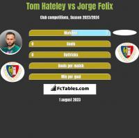 Tom Hateley vs Jorge Felix h2h player stats