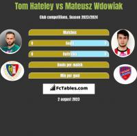 Tom Hateley vs Mateusz Wdowiak h2h player stats