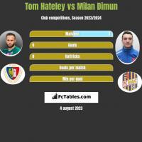 Tom Hateley vs Milan Dimun h2h player stats