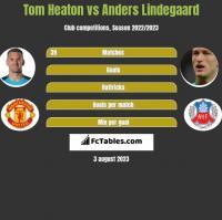 Tom Heaton vs Anders Lindegaard h2h player stats