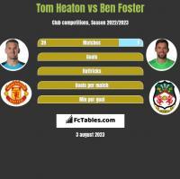Tom Heaton vs Ben Foster h2h player stats