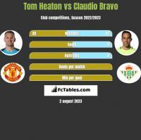 Tom Heaton vs Claudio Bravo h2h player stats