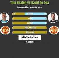 Tom Heaton vs David De Gea h2h player stats