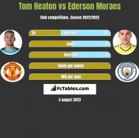 Tom Heaton vs Ederson Moraes h2h player stats