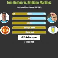 Tom Heaton vs Emiliano Martinez h2h player stats