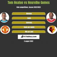 Tom Heaton vs Heurelho Gomes h2h player stats
