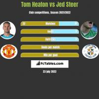 Tom Heaton vs Jed Steer h2h player stats