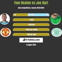 Tom Heaton vs Joe Hart h2h player stats