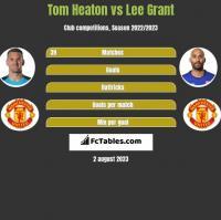 Tom Heaton vs Lee Grant h2h player stats
