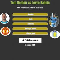 Tom Heaton vs Lovre Kalinic h2h player stats