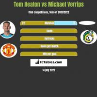 Tom Heaton vs Michael Verrips h2h player stats