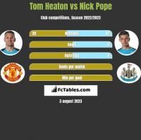Tom Heaton vs Nick Pope h2h player stats