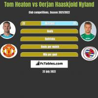 Tom Heaton vs Oerjan Haaskjold Nyland h2h player stats