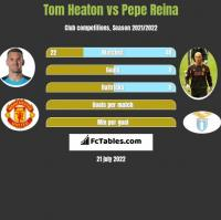 Tom Heaton vs Pepe Reina h2h player stats