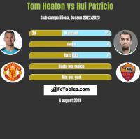 Tom Heaton vs Rui Patricio h2h player stats