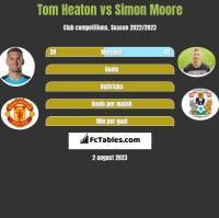 Tom Heaton vs Simon Moore h2h player stats