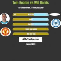 Tom Heaton vs Will Norris h2h player stats
