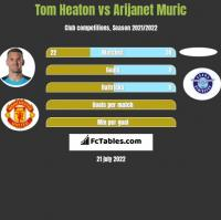 Tom Heaton vs Arijanet Muric h2h player stats