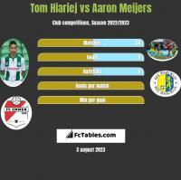 Tom Hiariej vs Aaron Meijers h2h player stats
