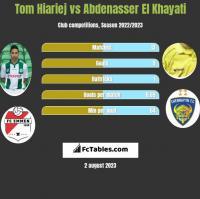 Tom Hiariej vs Abdenasser El Khayati h2h player stats