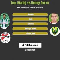 Tom Hiariej vs Donny Gorter h2h player stats