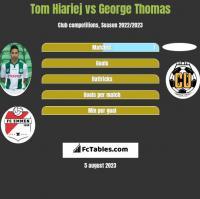Tom Hiariej vs George Thomas h2h player stats