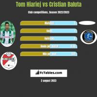 Tom Hiariej vs Cristian Baluta h2h player stats