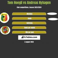 Tom Hoegli vs Andreas Nyhagen h2h player stats