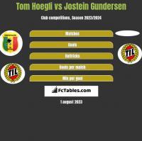 Tom Hoegli vs Jostein Gundersen h2h player stats