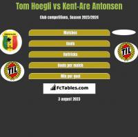 Tom Hoegli vs Kent-Are Antonsen h2h player stats