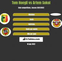 Tom Hoegli vs Artem Sokol h2h player stats