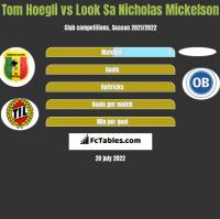 Tom Hoegli vs Look Sa Nicholas Mickelson h2h player stats