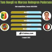 Tom Hoegli vs Marcus Holmgren Pedersen h2h player stats
