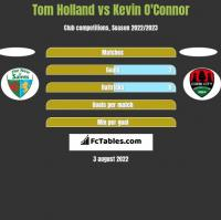 Tom Holland vs Kevin O'Connor h2h player stats