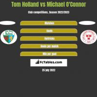 Tom Holland vs Michael O'Connor h2h player stats