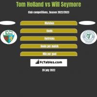 Tom Holland vs Will Seymore h2h player stats