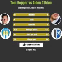 Tom Hopper vs Aiden O'Brien h2h player stats