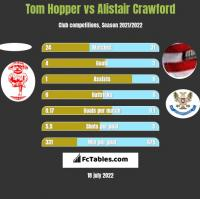 Tom Hopper vs Alistair Crawford h2h player stats