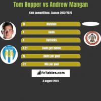 Tom Hopper vs Andrew Mangan h2h player stats